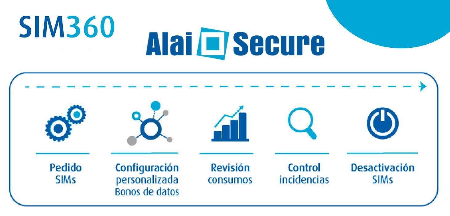 AlaiSecure - Noticias: Espacio 360